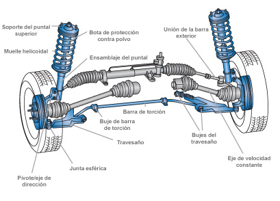 sistema-de-suspension